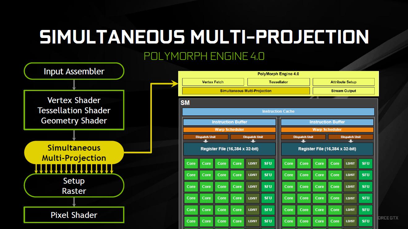 Simultaneous Multi-Projection aus Pascal