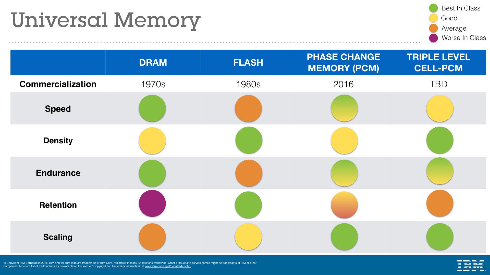Eigenschaften von PCM als Universal Memory