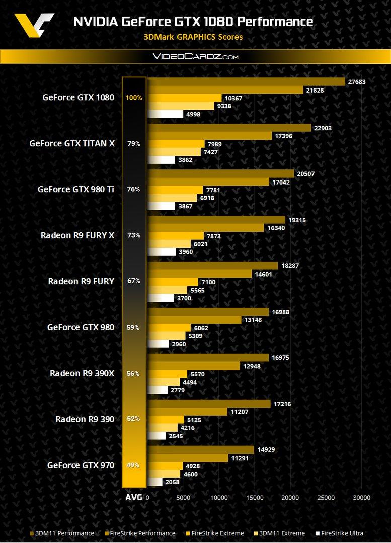 GeForce GTX 1080 3DMark (nicht übertaktet)