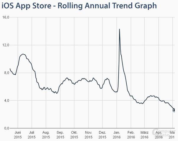 Übersicht über die Überprüfungsdauer für iOS-Apps