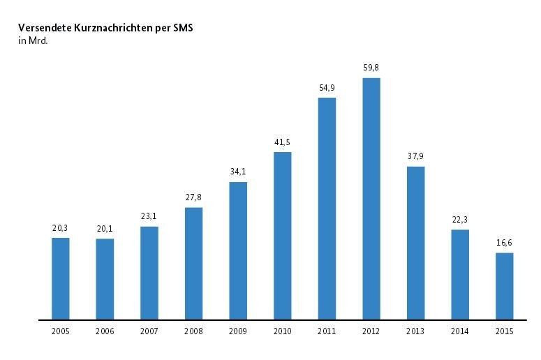 Bundesnetzagentur: Anzahl versendeter SMS ist rückläufig