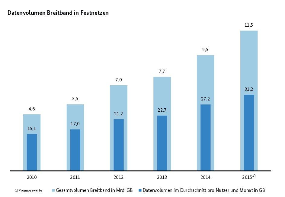 Bundesnetzagentur: Datenvolumen in Breitband-Festnetzen