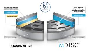 Aufbau einer MDISC