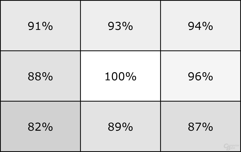 Dell Latitude 7370 Homogenität Testgerät 1