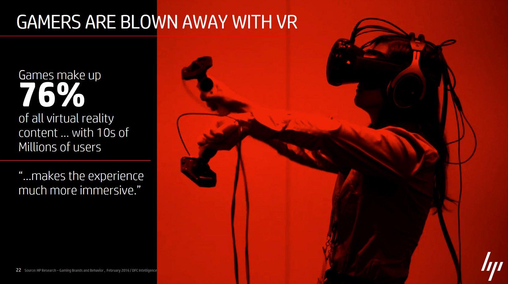 76 Prozent der VR-Inhalte sind für Spieler
