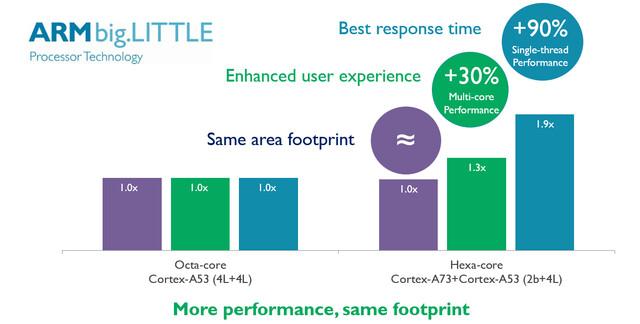 Leistungsvergleich Cortex A73 und A53