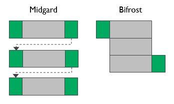 Bifrost-Architektur
