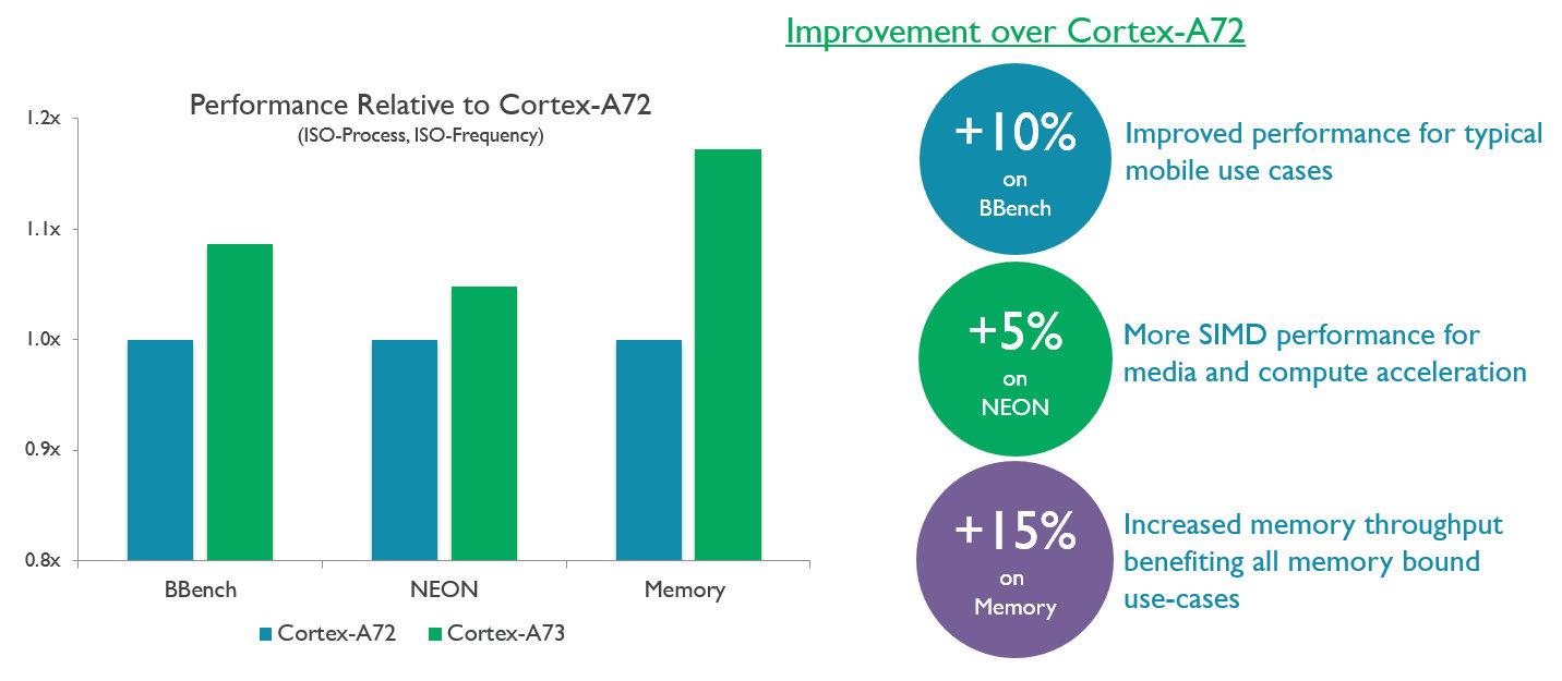 Leistungsvergleich Cortex A73 und A72