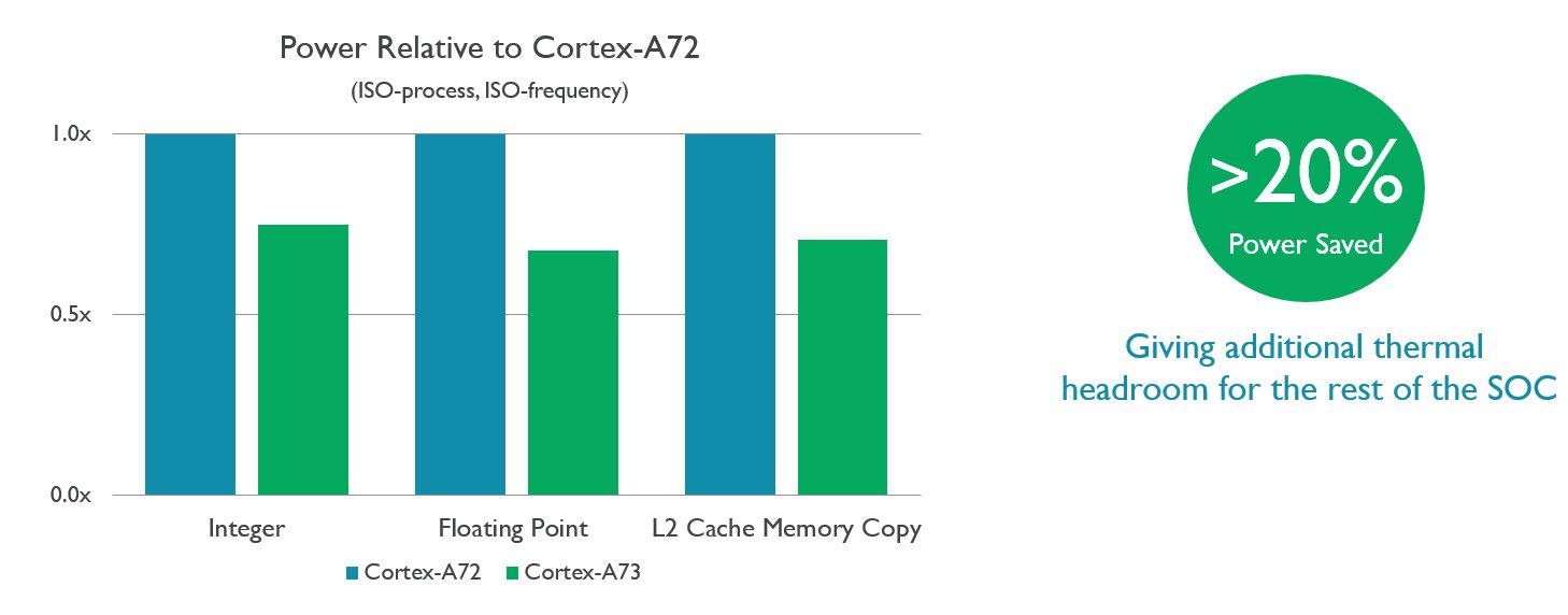 Stromverbrauch Cortex A73 zu A72