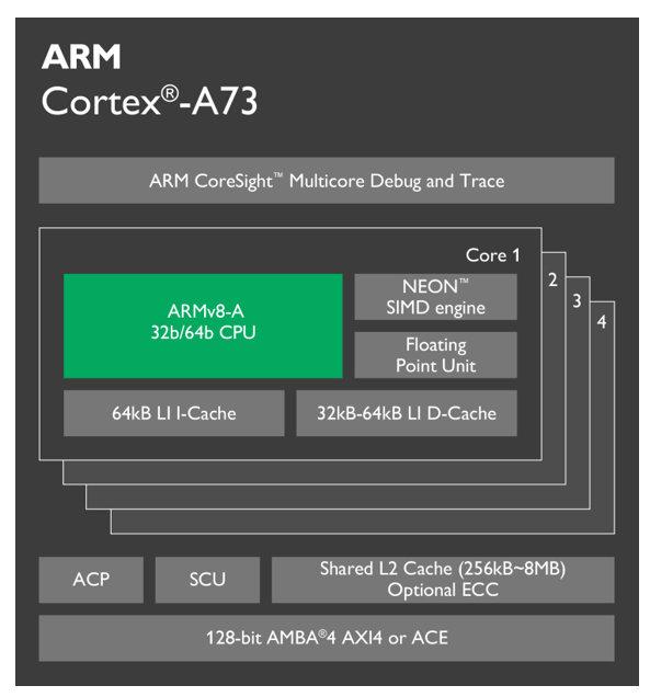 Aufbau des Cortex A73