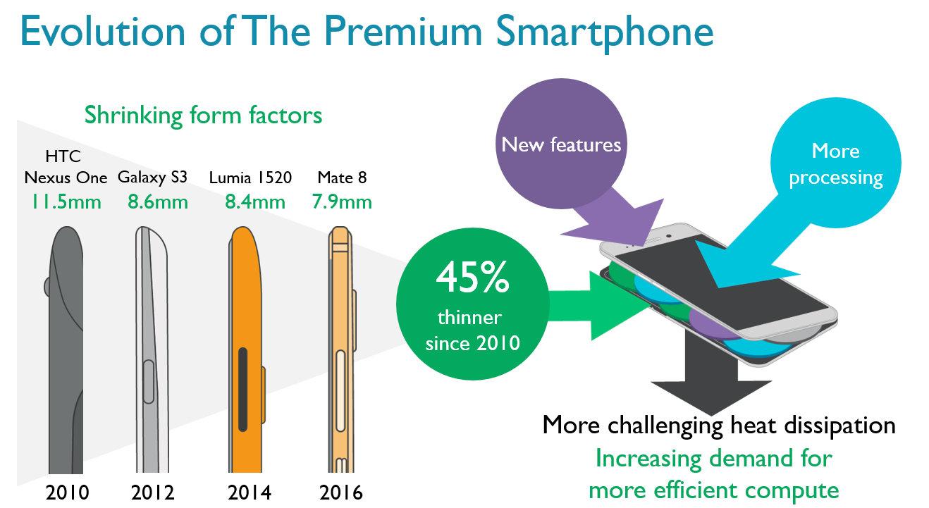 Entwicklung der Smartphones