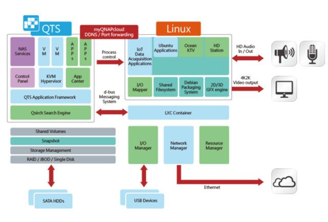 QNAP Linux Station
