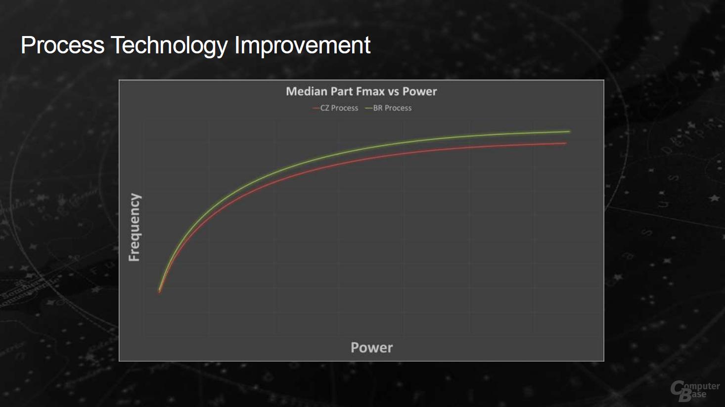 Die Verbesserungen von AMD Bristol Ridge