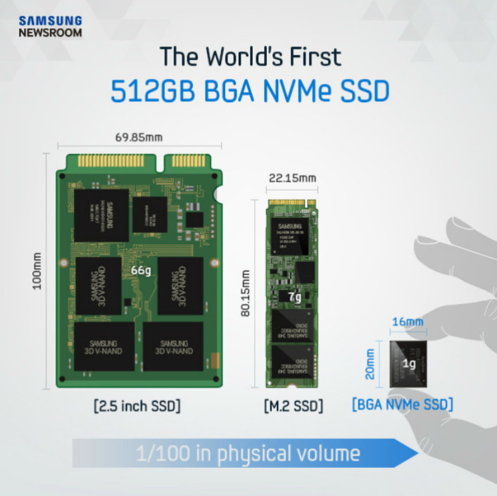 512-GB-SSD mit NVMe als Single-BGA-Package