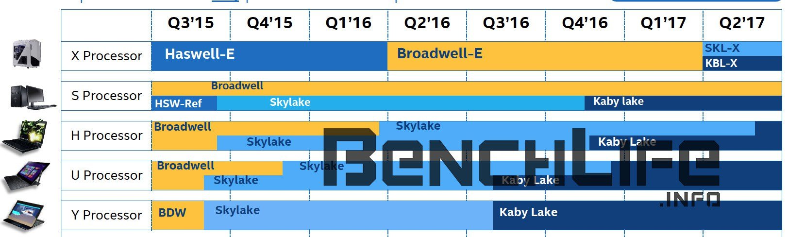 Skylake-X in Q2/2017
