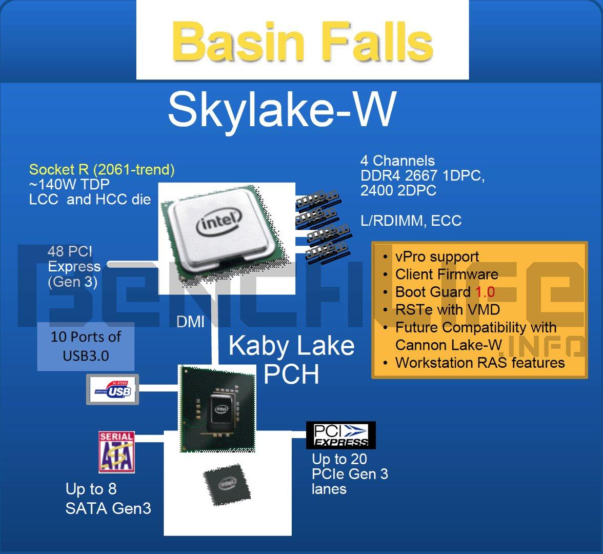 Skylake-W als Workstation-Version