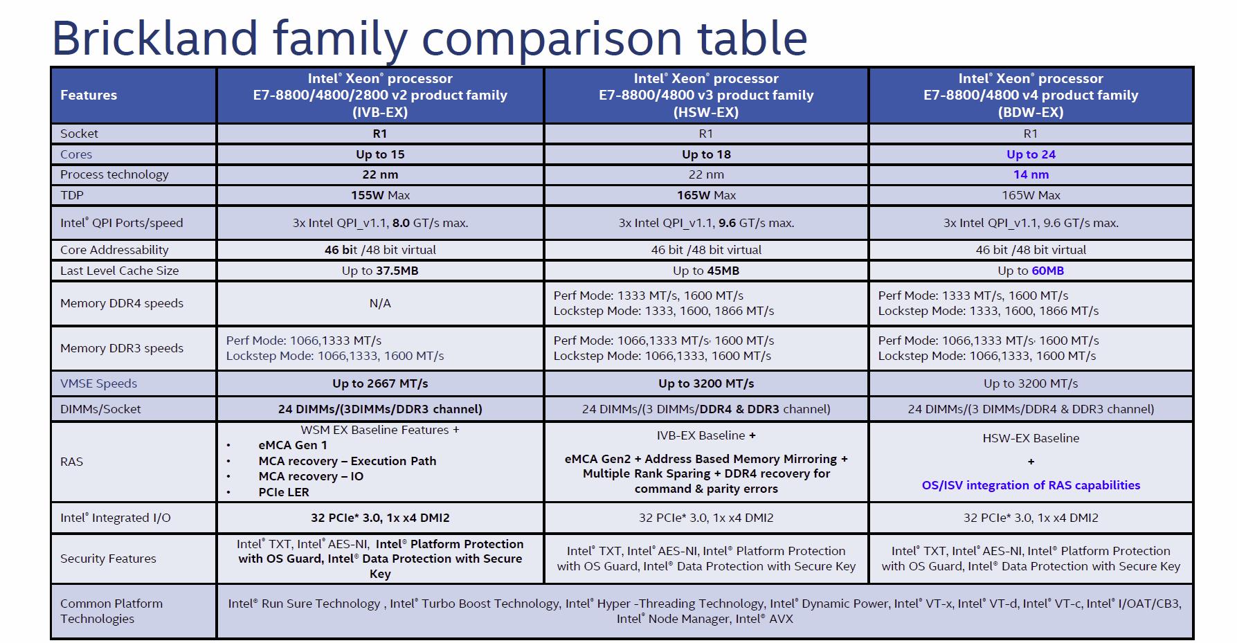 Vergleich von 3 Generationen