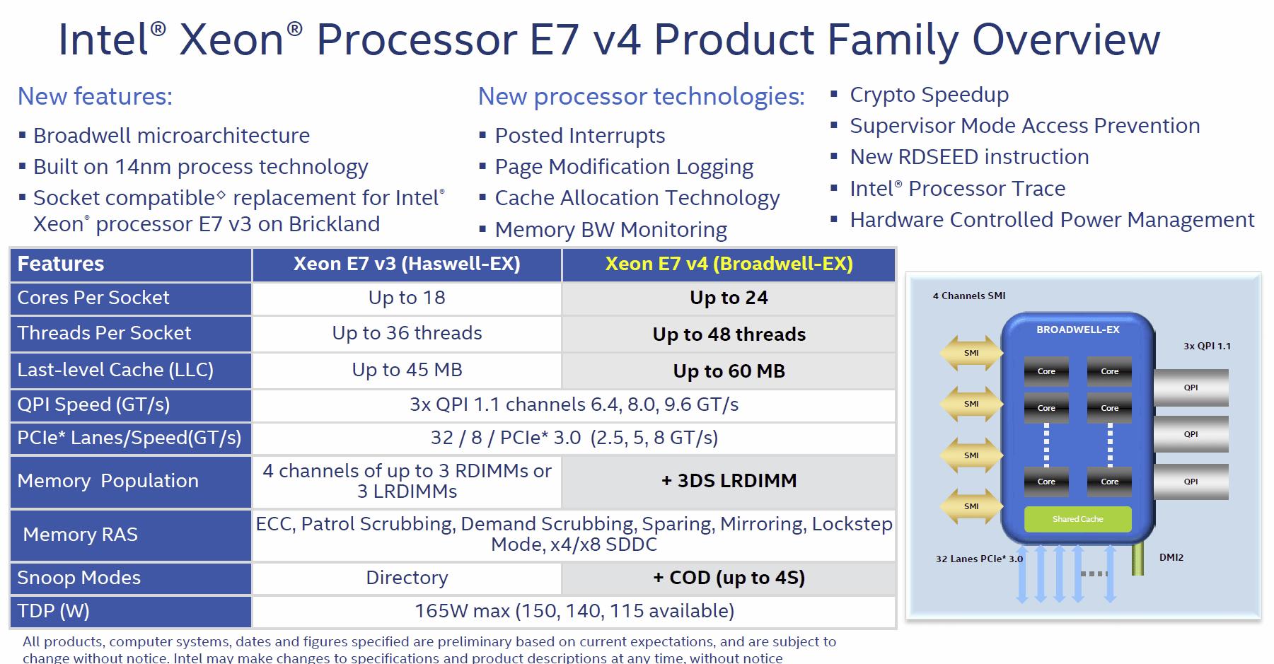 Überblick der Xeon E7 v4