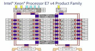 Die-Aufbau der Xeon E7 v4