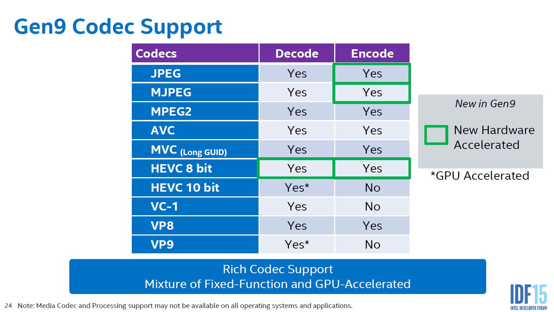Skylake beschleunigt noch nicht alles via Hardware