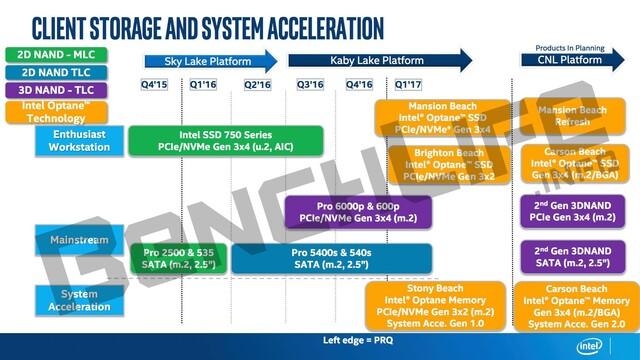 Roadmap führt erste Optane-SSDs mit 3DXpoint