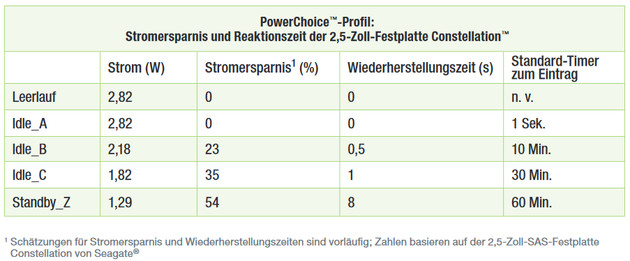 Seagate PowerChoice: Stromsparmodi in Stufen