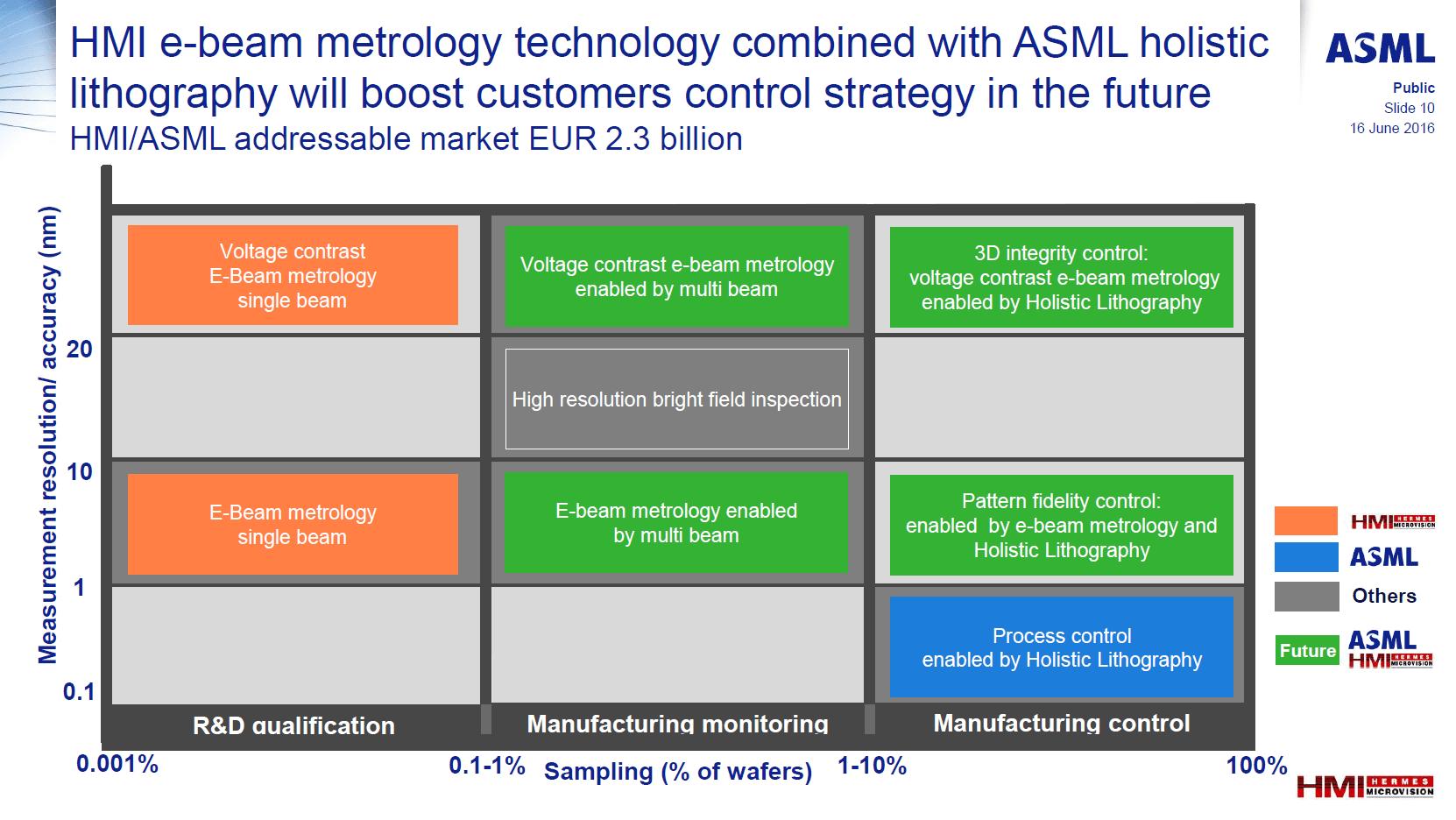 ASML kauft Experten HMI für Analyse von Wafern