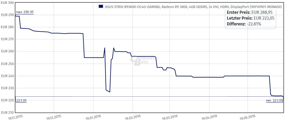 Asus R9 380X Strix OC Gaming