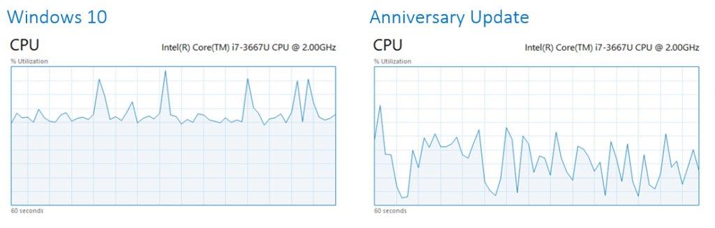 CPU-Auslastung mit 8 Tabs im Hintergrund