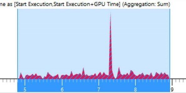 Alte GPU-Auslastung während der Animation