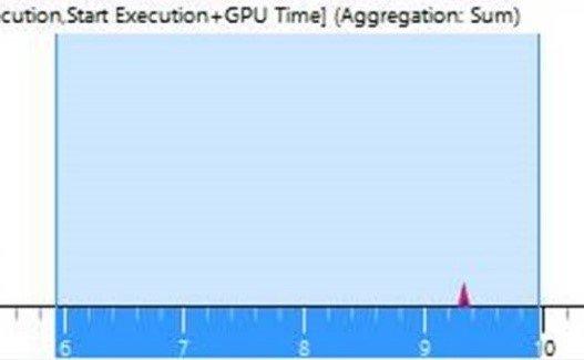 Neue GPU-Auslastung während der Animation