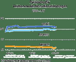Preisindex für Telekommunikationsdienstleistungen