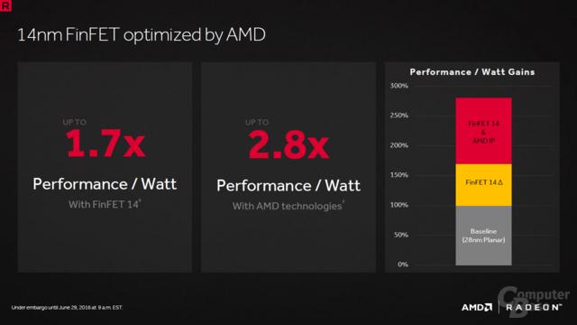 AMD Polaris und die Energieeffizienz