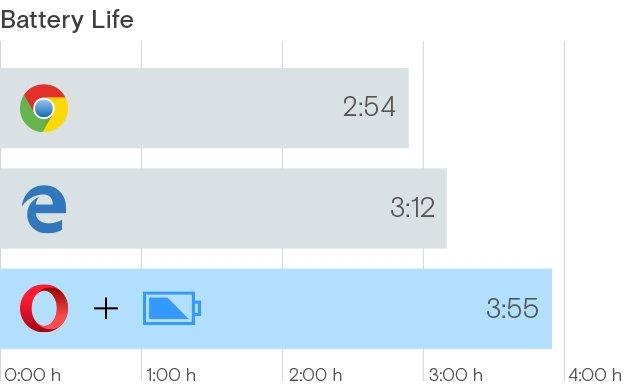Opera-Laufzeit im neuen Vergleich mit Chrome und Edge