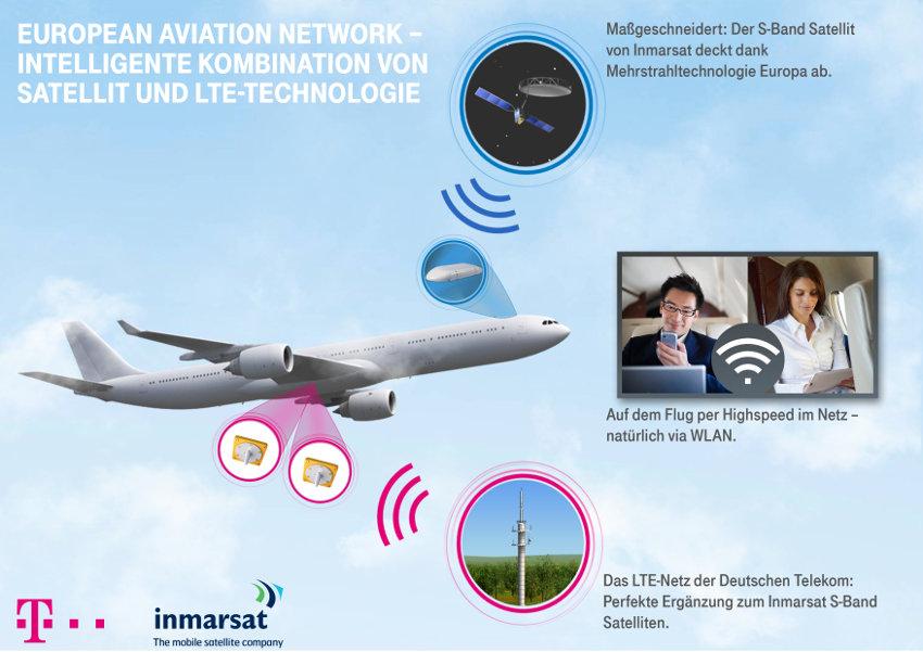 Telekom und Inmarsat bauen das European Aviation Network.