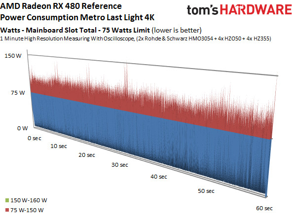 Das 75-Watt-Limit wird teils deutlich überschritten