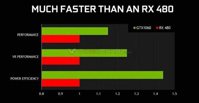 Nvidia GeForce GTX 1060 – angeblich schneller als RX 480