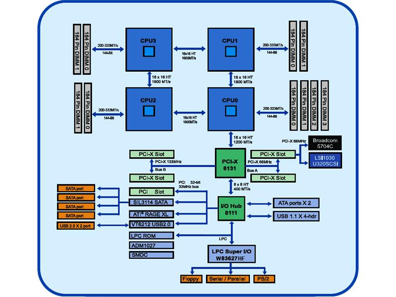 Tyan Thunder K8QS (S4880) Blockschaltbild