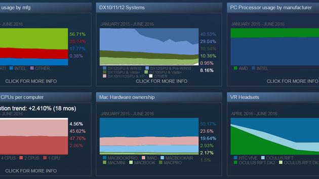 Steam-Umfrage: 44 Prozent der Nutzer bereits mit Windows 10