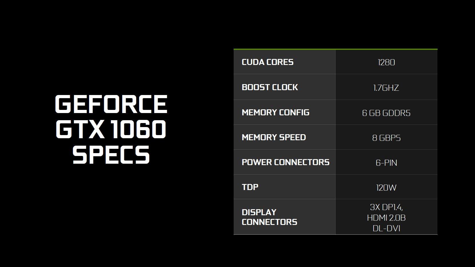 Präsentation zur GeForce GTX 1060