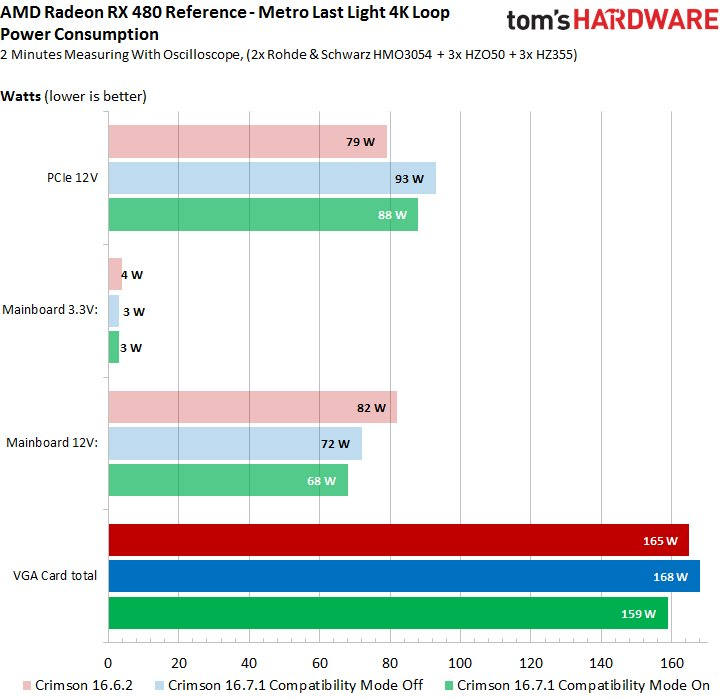 Leistungsaufnahme mit neuem AMD-Treiber