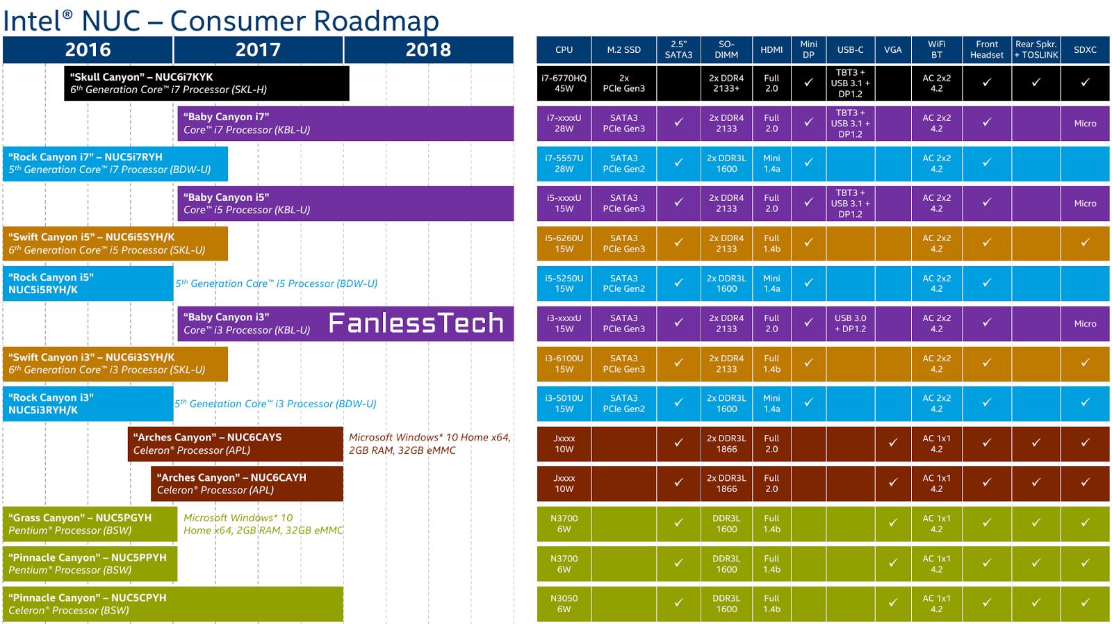 Intel NUC in der Roadmap