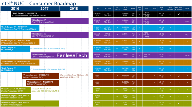 Intel NUC in der Roadmap