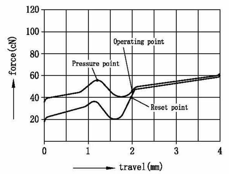 Kraftdiagramm der TTC Brown