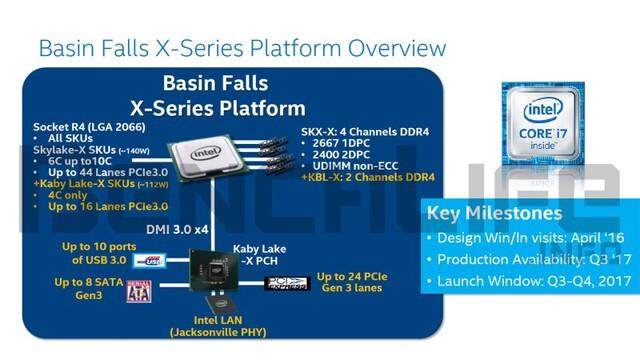 Basin-Falls-Plattform für Kaby Lake-X und Skylake-X