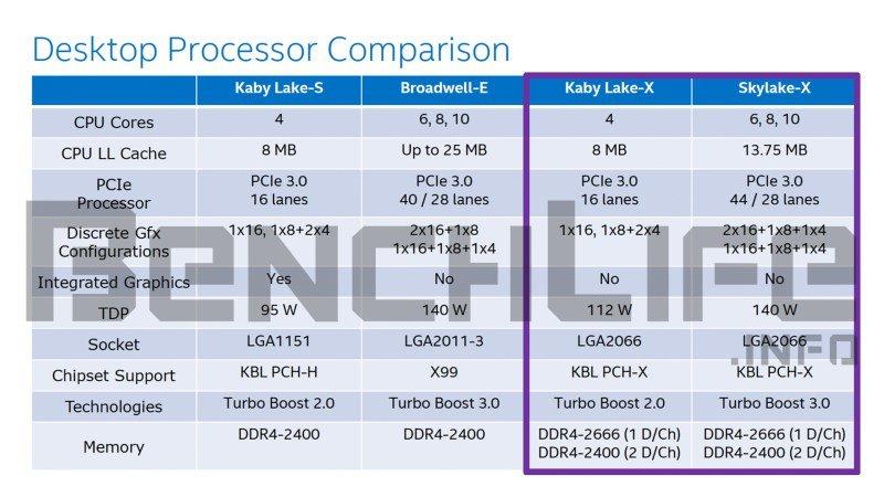 Kaby Lake-X und Skylake-X im Detail