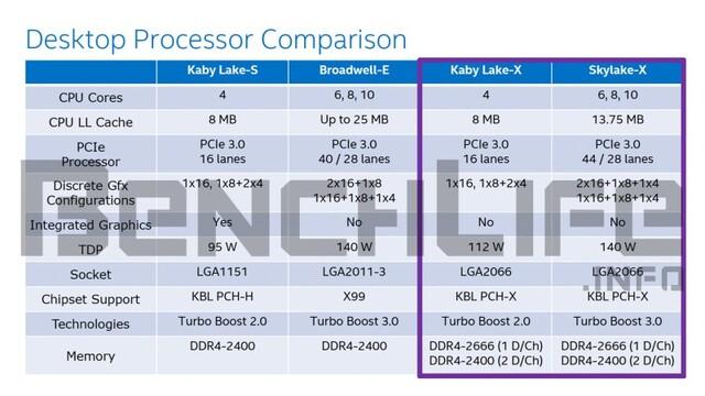 Kaby Lake-A und Skylake-X im Detail