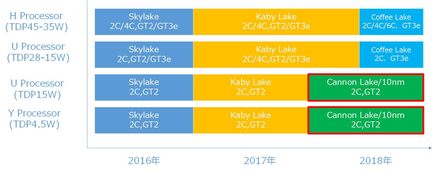 Coffee Lake als vierte 14-nm-CPU-Familie