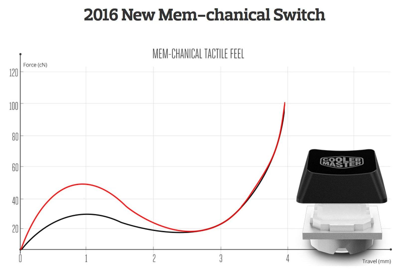 """""""Mem-chanical""""-Taster basieren auf Rubberdome-Technik"""