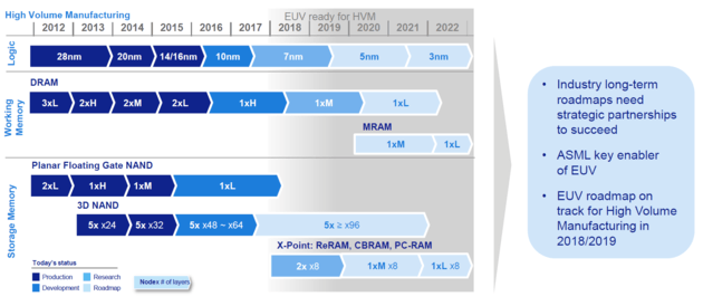 Zeitplan für High Volume Manufacturing (HVM)
